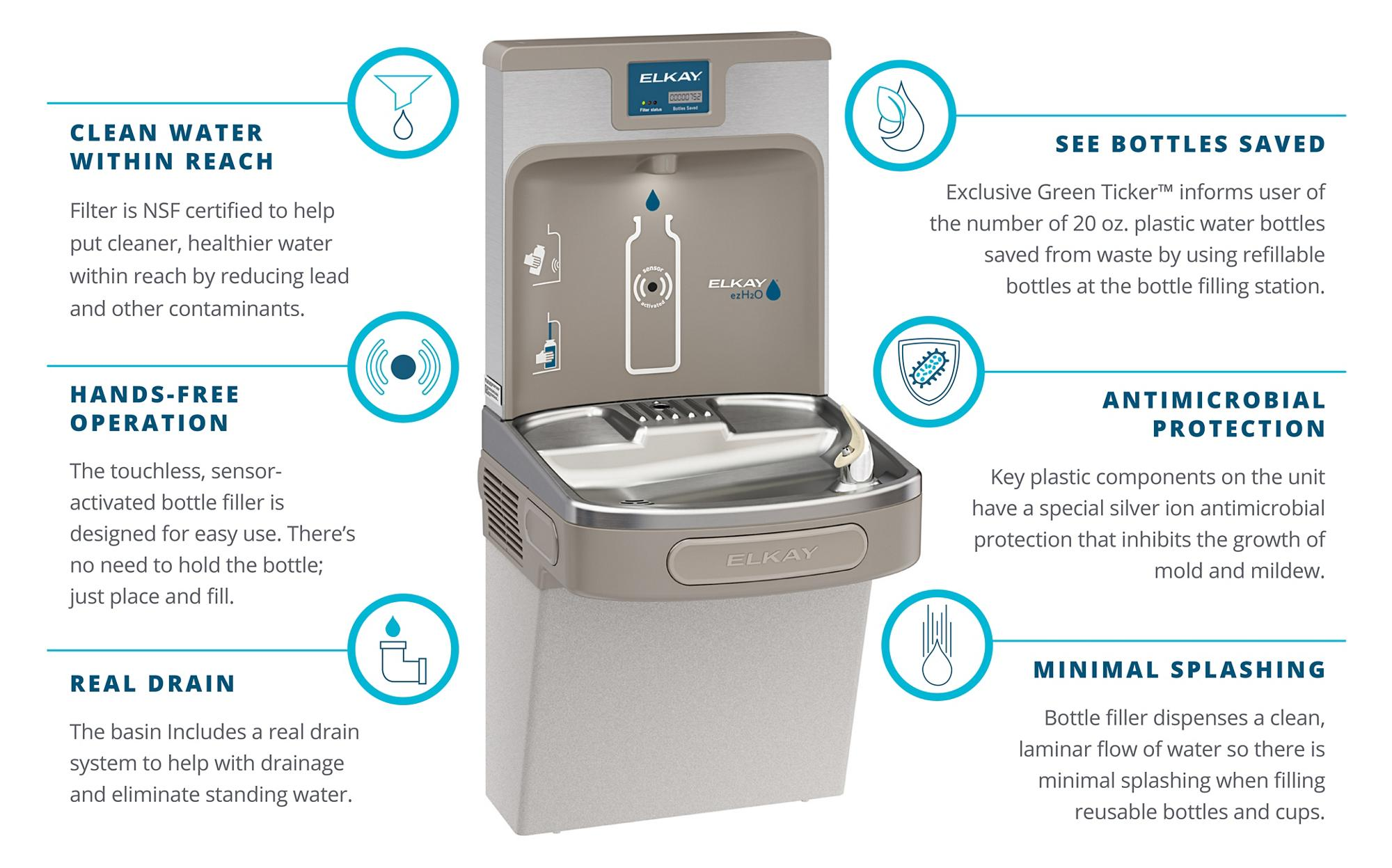 Ezh2o Water Bottle Filling Stations Elkay Wiring Diagram Providing Cleaner Healthier Infographic